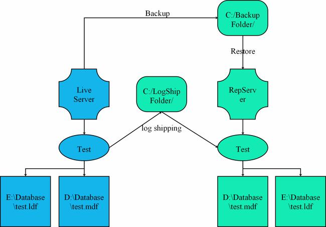 Database Maintenance Plan